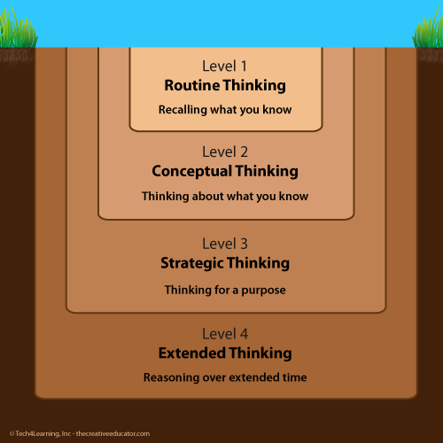 small image of Depth of Knowledge infographic