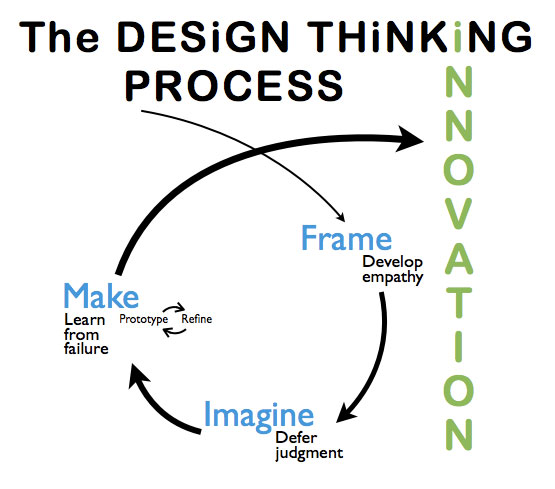 image of frame-imagine-make process used in Lime Design's design thinking training