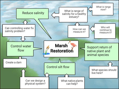 image of student ideas for fixing a silt problem in a watershed